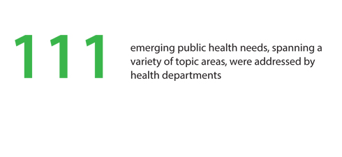 111 emerging public health needs, spanning a variety of topic areas, were addressed by health departments.
