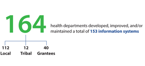 164 health departments developed, improved, and/or maintained a total of 153 information systems (112 Local, 12 Tribal, and 30 Grantees).