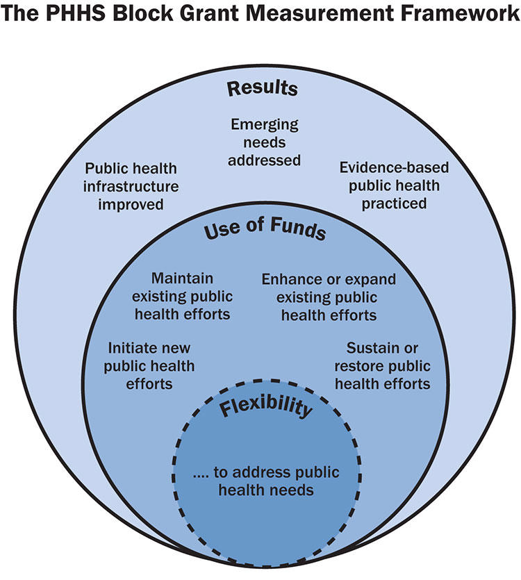 Measurement Framework Graphic / Largest, Outer Circle: Results. Emerging needs addressed, Public health infrastructure improved, and Evidence-based public health practiced.  Outcomes of the grant resulting from successful use of PHHS Block Grant funds / Middle Circle: Use of Funds. Maintain existing public health efforts, Enhance or expand existing public  health efforts, Initiate new public health efforts, and Sustain or restore public health efforts. Grantees use PHHS Block Grant funds to address their prioritized public health needs. / Small, Center Circle: Flexibility. .... to address public health needs. Grantee' ability to identify, prioritize, and address their public health needs.