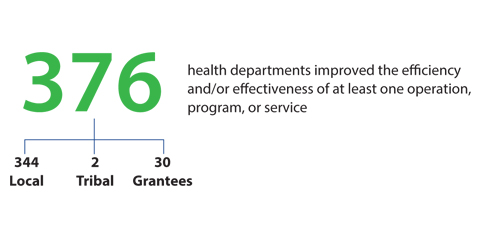376 health departments improved the efficiency and/or effectiveness of at least one operation, program, or service (344 Local, 2 Tribal, and 30 Grantees).