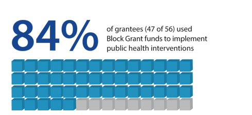 84% of grantees (47 of 56) used Block Grant funds to implement public health interventions.