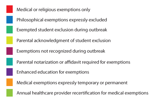 States with laws that only allow for medical or religious exemptions: Alabama, Alaska, Arkansas, Connecticut, Delaware, Florida, Georgia, Hawaii, Indiana, Iowa, Kansas, Kentucky, Maryland, Massachusetts, Mississippi, Missouri, Montana, Nebraska, Nevada, New Hampshire, New Jersey, New York, North Carolina, Rhode Island, South Carolina, South Dakota, Tennessee, Virginia, West Virginia, Wyoming, and the District of Columbia. States with laws that expressly exclude philosophical exemptions: Delaware, Iowa, New Jersey, North Carolina, West Virginia. States with laws that allow for exempted student exclusion from school during an outbreak: Arizona, Arkansas, California, Colorado, Delaware, Florida, Georgia, Hawaii, Idaho, Louisiana, Maine, Missouri, Montana, Nevada, New Hampshire, New Jersey, New York, North Dakota, Ohio, Rhode Island, Texas, Utah, Virginia, Washington, Wisconsin, Wyoming, and the District of Columbia. States with laws that require parental acknowledgment during the exemption application process of exempted student exclusion during an outbreak: Arkansas, Montana, North Dakota, and Washington. States with laws that say that exemption might not be recognized during an outbreak: Alabama, Colorado, Georgia, Hawaii, Iowa, Kentucky, Maryland, Massachusetts, Nevada, North Dakota, and Tennessee. States with laws that require parental affidavit or notarization during the exemption application process: Alaska, Arizona, Delaware, Georgia, Iowa, Kentucky, Minnesota, Montana, Nebraska, New Hampshire, New Mexico, Tennessee, Texas, and Virginia. States with laws that require enhanced education during the exemption application process on the benefits of vaccinations and the risks of not being vaccinated: Arizona, Arkansas, California, Michigan, Oregon, Vermont, Utah, and Washington. States with laws that distinguish between temporary or permanent medical exemptions: Arizona, Arkansas, California, Connecticut, Florida, Georgia, Hawaii, Indiana, Iowa, Maryland, Michigan, Montana, New Jersey, New York, North Carolina, Pennsylvania, South Carolina, Virginia, Washington, and West Virginia. States with laws that require an annual or more frequent healthcare provider recertification for medical exemptions: Arkansas, Connecticut, Georgia, Kansas, Massachusetts, New Mexico, New York, Texas, and West Virginia.