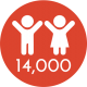 14,000 hours of professional development trainings to promote physical activity among young children