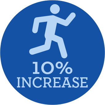 Human figure running with the text 9% increase