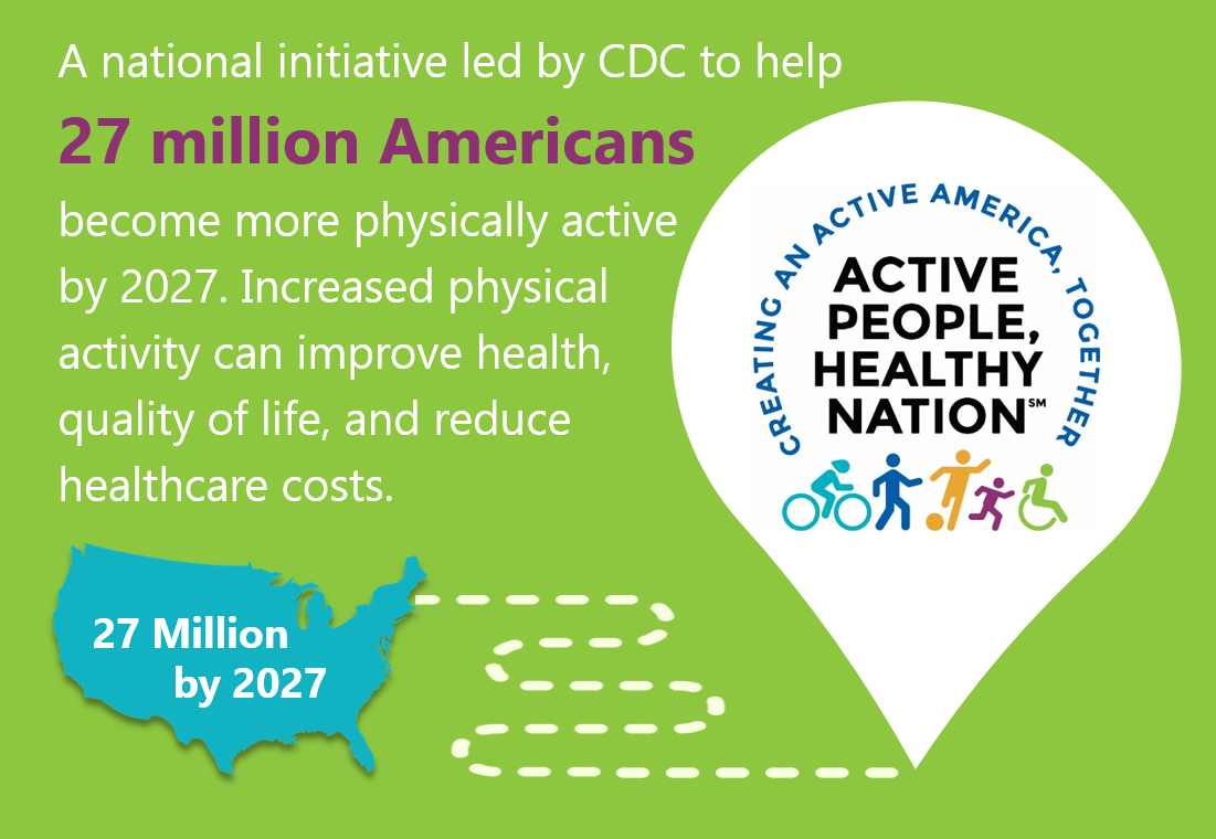 27 million by 2027. A national initiative led by CD to help 27 million Americans become more physically active by 2027. Increased physical activity can improve health, quality of life, and reduce healthcare costs. Creating an Active America, Together. Active People Healthy Nation.