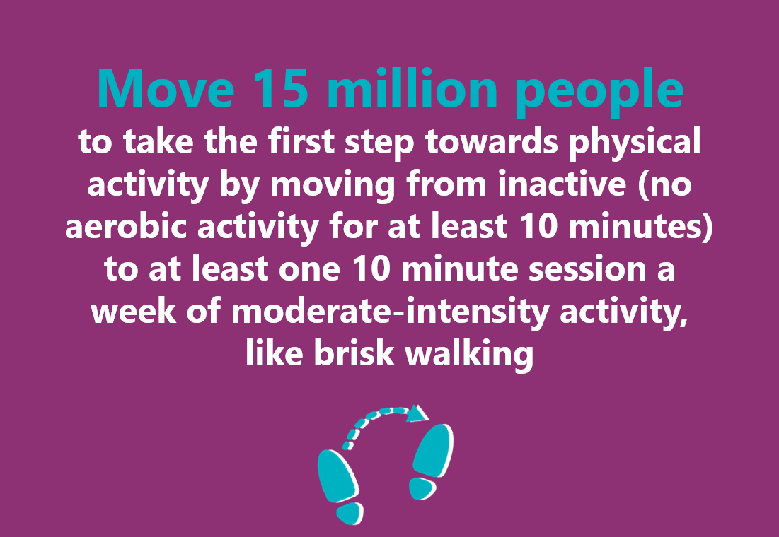Move 15 million people to take the first step towards physical activity by moving from inactive (no aerobic activity for at least 10 minutes) to at least one 10 minute session a week of moderate-intensity activity, like brisk walking.