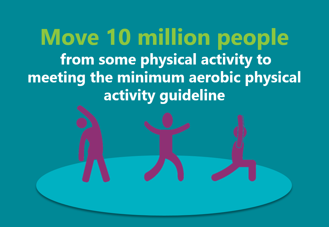 Move 10 million people from some physical activity to the meeting the minimum aerobic physical activity guideline.