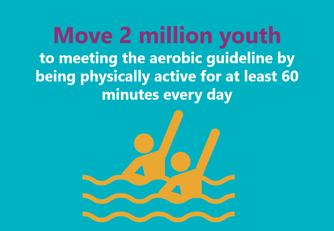 Move 2 million youth to meeting the aerobic guideline be being physically active for at least 60 minutes every day.