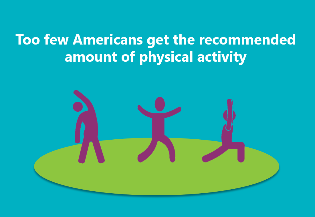 Too few American get the recommended amount of physical activity.