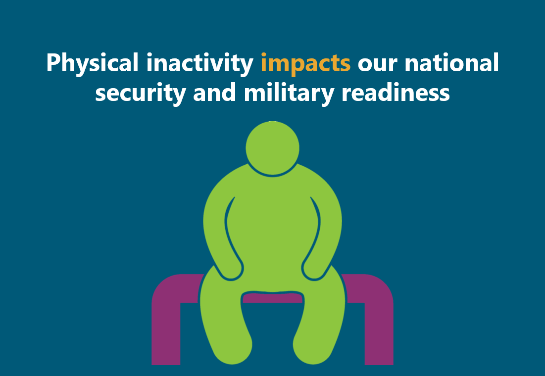 Physical inactivity impacts our national security and military readiness.