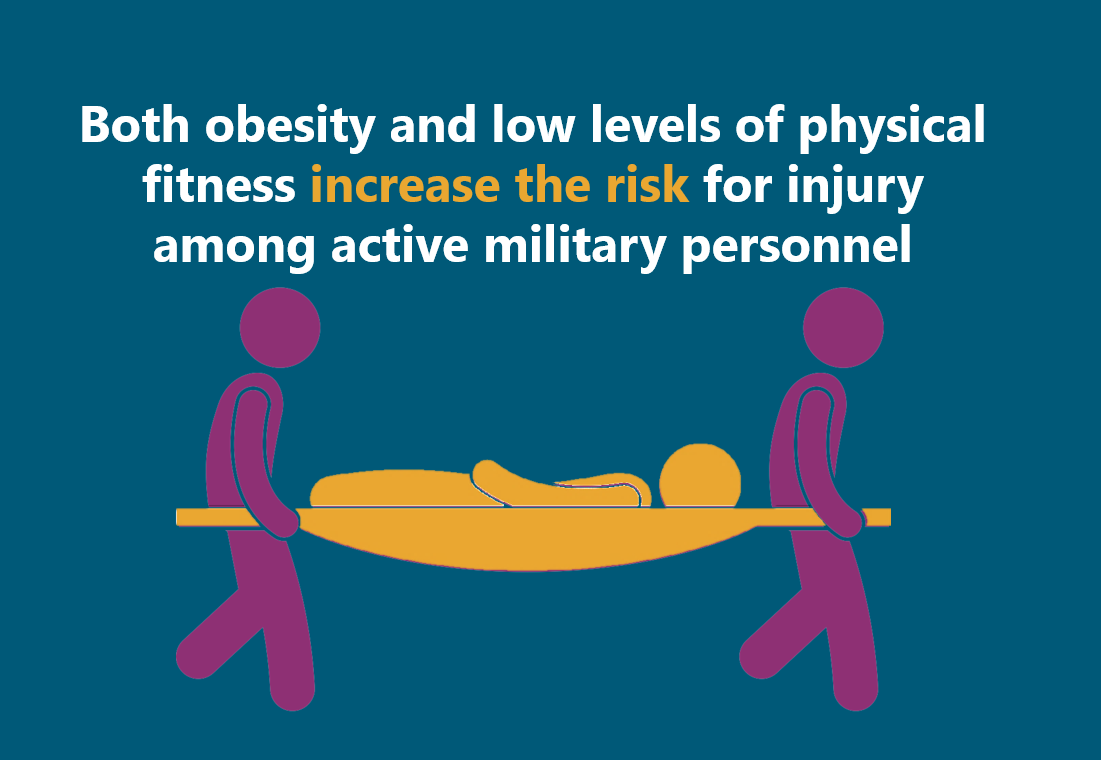 Both obesity and low levels of physical fitness increase the risk for injury among active military personnel.