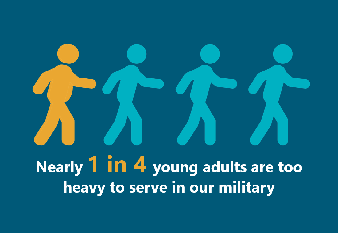 Nearly 1 in 4 young adults are too heavy to serve in the military.