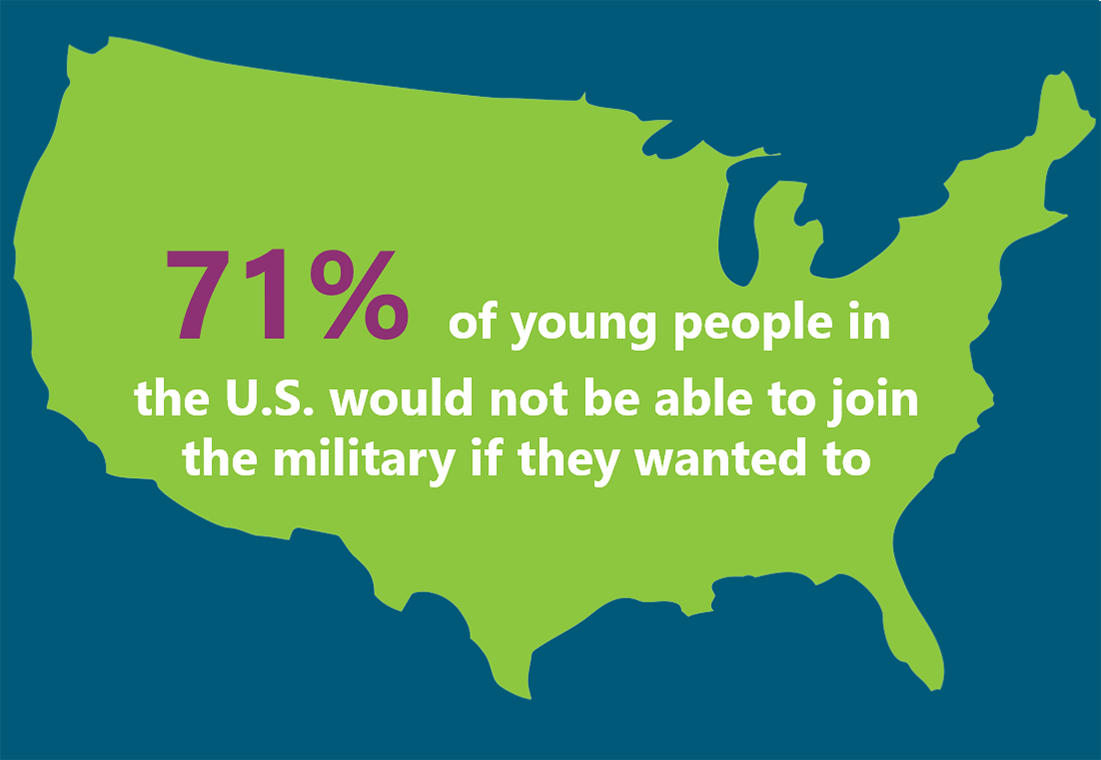 71% of young people in the U.S. would not be able to join the military if they wanted to.