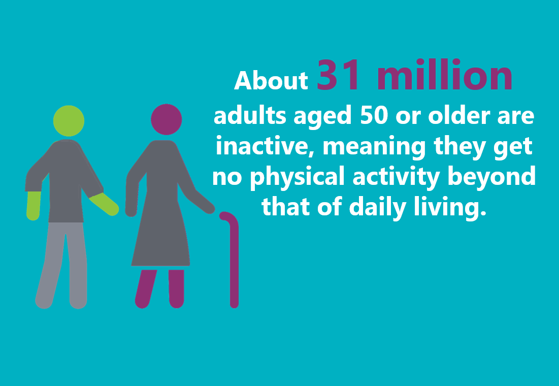 About 31 million adults aged 50 or older are inactive, meaning they get no physical activity beyond that of daily living.