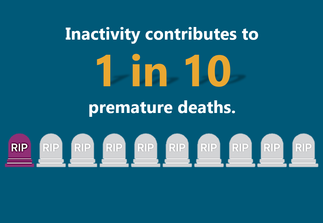 Inactivity contributes to 1 in 10 premature deaths.