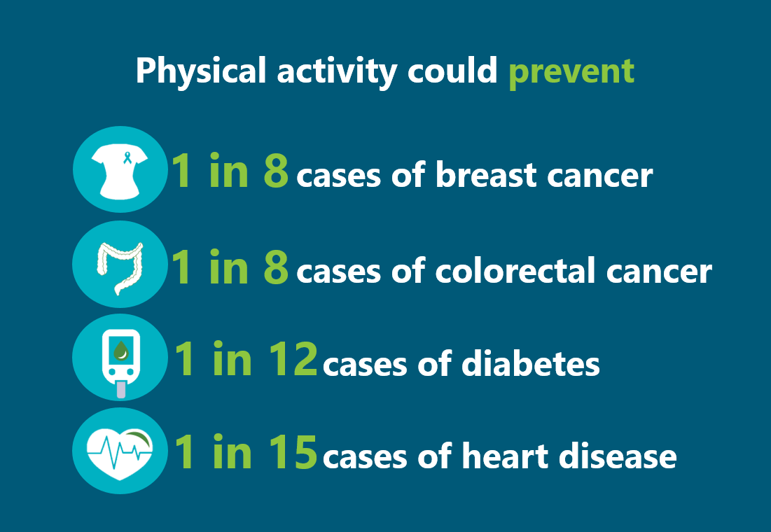 Why Should People Be Active Physical Activity Cdc