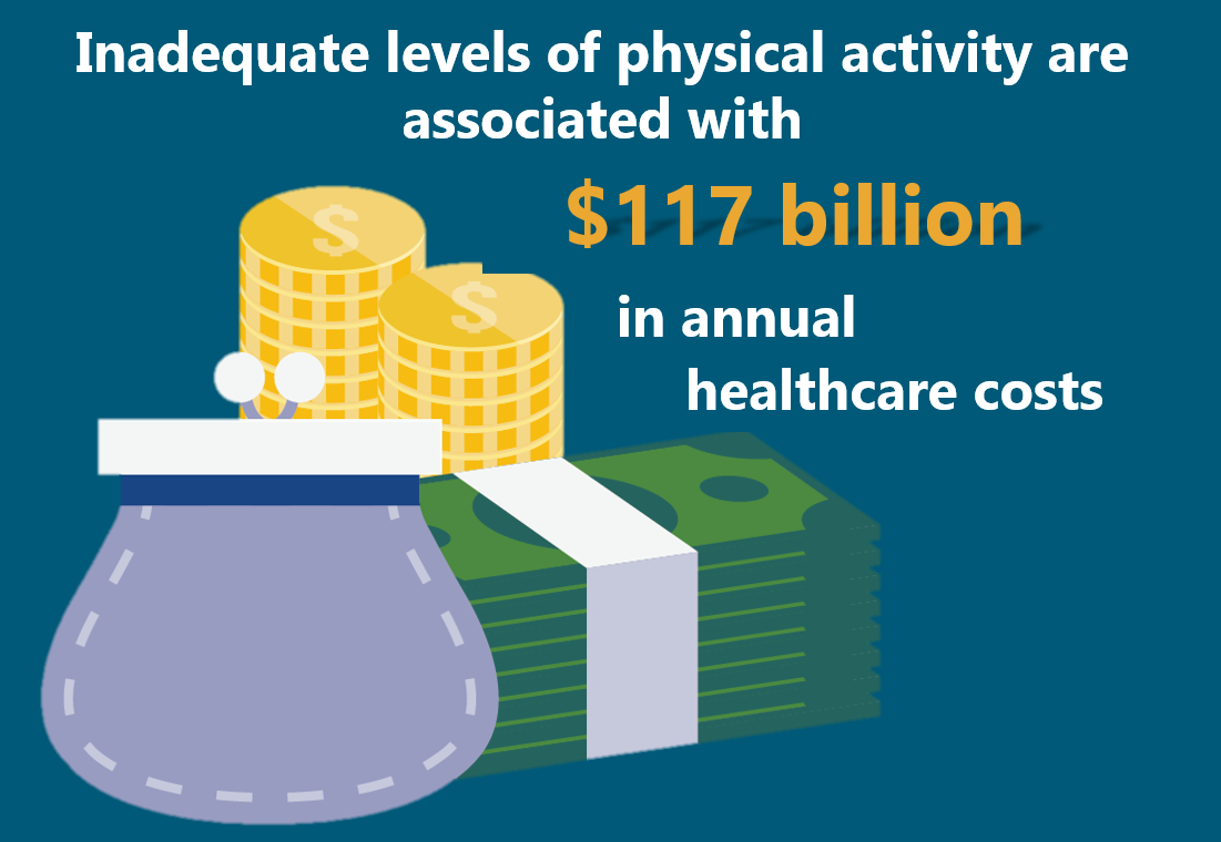Inadequate levels of physical activity are associated with $117 billion in annual healthcare costs.