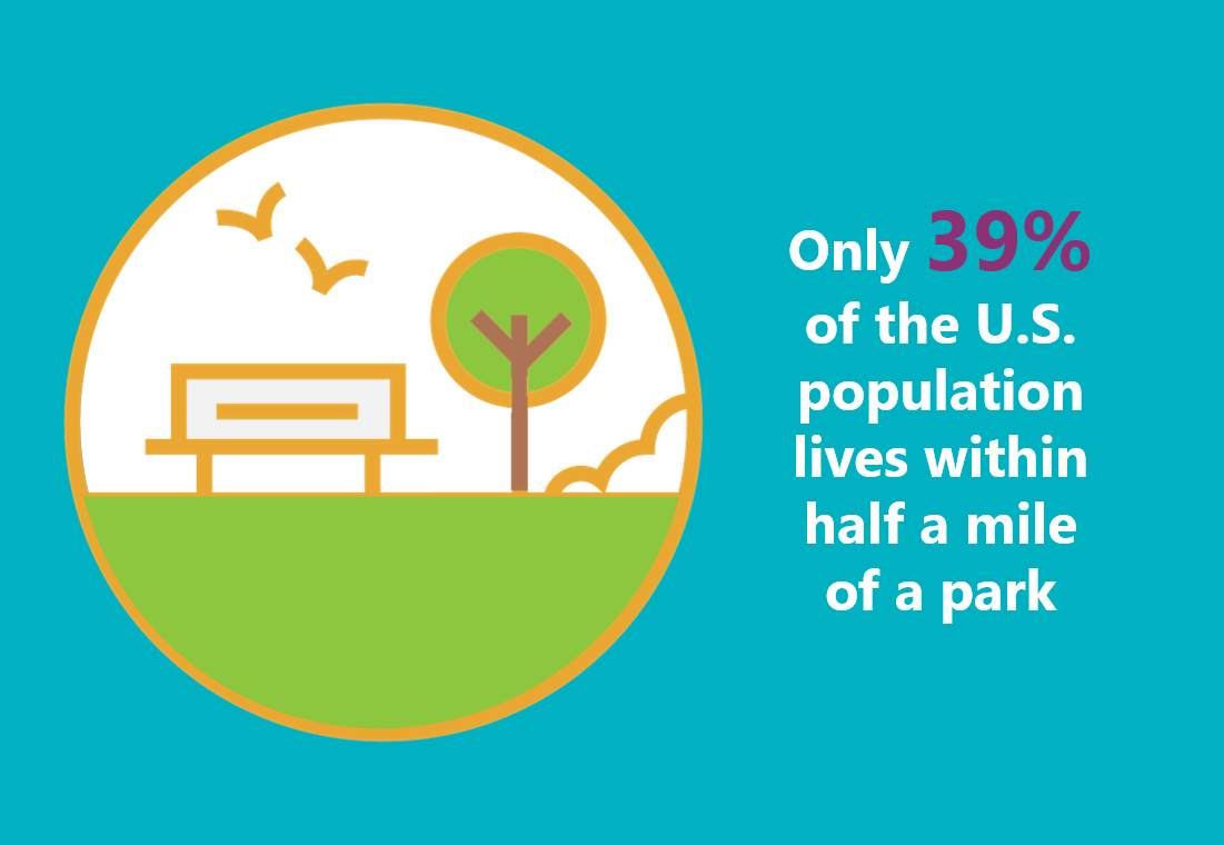Only 39% of the U.S. population lives within half a mile of a park.