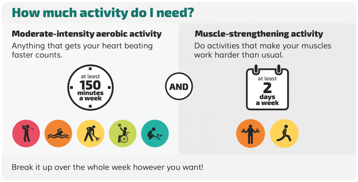 How much physical activity to do older adults need?