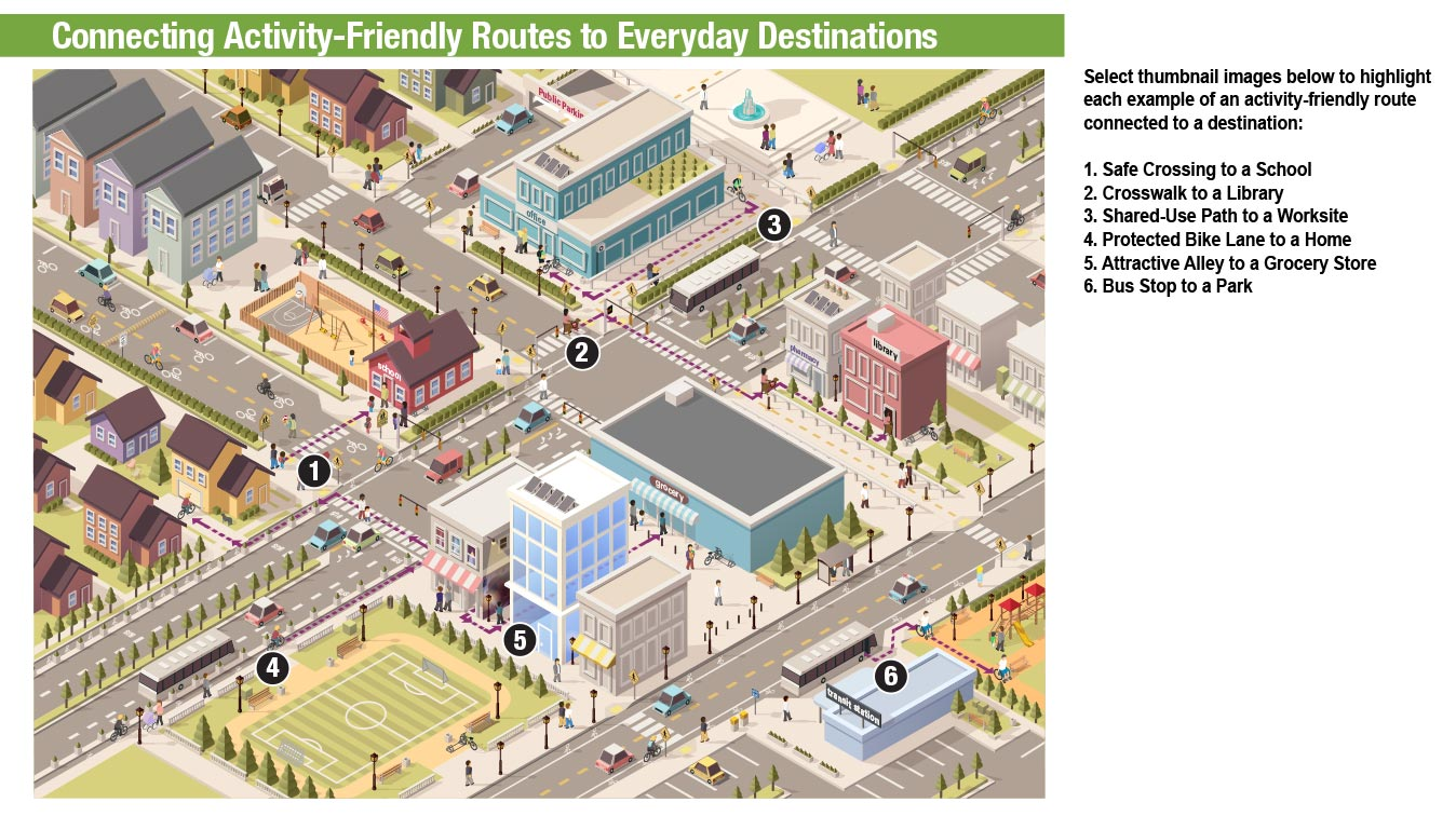 In this graphic below, there are six examples of connecting activity-friendly routes to everyday destinations. An activity-friendly route is one that is a direct and convenient connection with everyday destinations, offering protection from cars, or making it easy to cross the street. Everyday destinations are places people can get to from where they live by walking, bicycling, or public transit. These destinations can include grocery stores, schools, libraries, parks, restaurants, cultural and natural landmarks, or healthcare facilities.