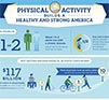 Physical Activity Builds a Healthy Strong America