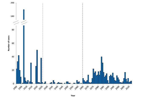 Maps and Statistics | Plague | CDC