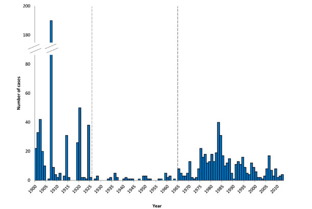 Human plague cases and deaths in the United States, 2000 to 2014