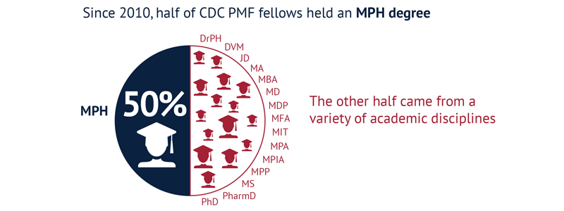 50% of CDC PMF fellows hold MPH degrees.