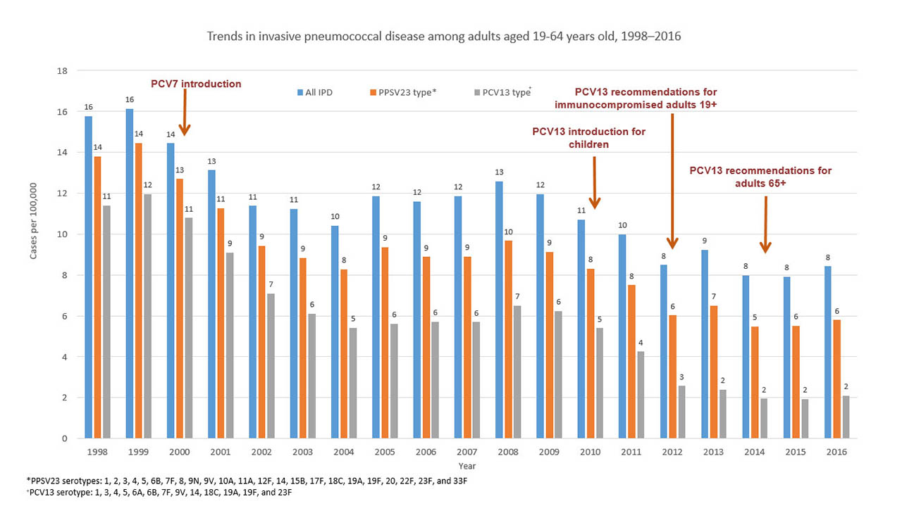 Trends in invasive pneumococcal disease among adults aged 19-64 years old, 1998-2016
