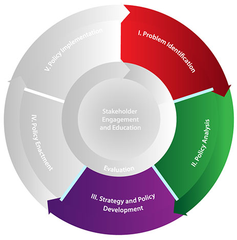CDC's Policy Analytical Framework consists of the first three domains of the Policy Process: problem identification, policy analysis, and strategy and policy development.