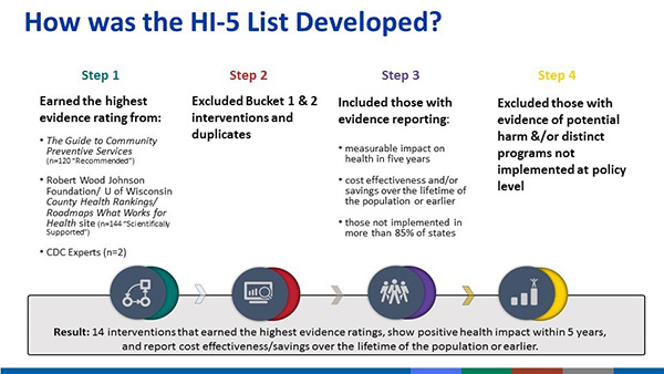 How was the HI-5 list Developed? Step 1. Earned the highest evidence rating from: The Guide to Preventive Community Services (n=120 recommended); Robert Wood Johnson Foundation/U. of Wisconsin County Health Rankings/ Roadmaps What Works for Health site (n=144 Scientifically Supported); CDC Experts (n=2). Step 2. Extcluded buckets 1 and 2 interventions and duplicates. Step 3. Included those with evidence reporting. Measurable impact on health in five years; cost effectiveness and/or savings over the lifetime of the population or earlier; those not implemented in more than 85% of states. Step 4. Excluded those with evidence of potential harm and/or distinct programs not implemented at policy level.  Result: 14 interventions that earned the highest evidence ratings, show positive health impact within 5 years, and report cost effectiveness/savings over the lifetime of the population or earlier.