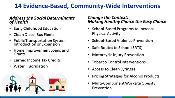 14 Evidence-Based, Community-Wide Interventions. Address the Social Determinants of Health. Early childhood education; clean diesel bus fleets; public transportation system introduction or expansion; home improvement loans and grants; earned income tax credits; water flouridation. Change the context: Making healthy choice the easy choice. School-based programs to increase physical activity; school-based violence prevention; safe routes to school (SRTS); motorcycle injury prevention; tobacco control interventions; access to clean syringes; pricing strategies for alcohol products; multi-component worksite obesity prevention.