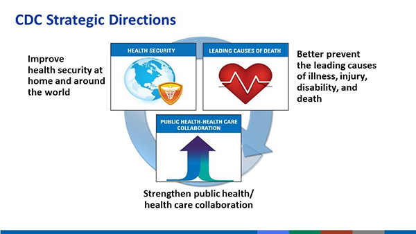Three CDC Strategic Directions, 1. Health Security (Improving health security at home and around the world), 2. Leading Causes of Death (Better prevent the leading causes of illness, injury, disability, and death) 3. Public Health-Health Care Collaboration (Strengthen public health/health care collaboration)