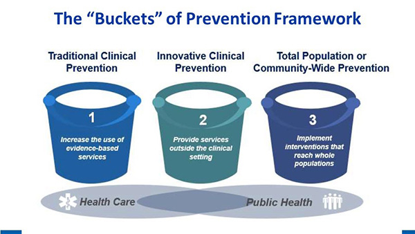 Three Buckets of Prevention that span the spectrum from health care to public health. The first bucket is Traditional Clinical Prevention, which is focused on increasing the use of evidence-based services. The second bucket is Innovative Clinical Prevention, focused on providing services outside the clinical setting. The bucket is Total Population or Community-Wide Prevention, focused on implementing interventions that reach whole populations.