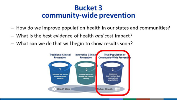 Bucket 3: Community-wide Prevention, How do we improve population health in our states and communities? , What is the best evidence of health and cost impact?, What can we do that will  begin to show results soon?, Bucket 3 focuses on total population or commmunity-wide prevention, such as implementing interventions that reach whole populations. This is distinct from the first two buckets of prevention: Traditional Clinical Prevention and Innovative Clinical prevention.