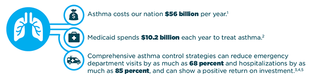 Asthma costs our nation $56 billion per year. Medicaid spends $10.2 billion each year to treat asthma. Comprehensive asthma control strategies can reduce emergency department visits by as much as 68 percent and hospitalizations by as much as 85 percent, and can show a positive return on investment