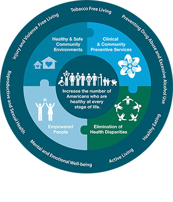 A circular image depicting the National Prevention Strategy (NPS). On the outside ring of the circle are the seven NPS priorities: tobacco-free living, preventing drug abuse and excessive alcohol use, healthy eating, active living, mental and emotional well-being, reproductive and sexual health, and injury and violence-free living. On the inside ring of the circle are the four NPS strategies: healthy and safe community environments, clinical and community preventive services, empowered people, and elimination of health disparities. In the middle of the circle is the NPS goal: Increase the number of Americans who are healthy at every stage of life.