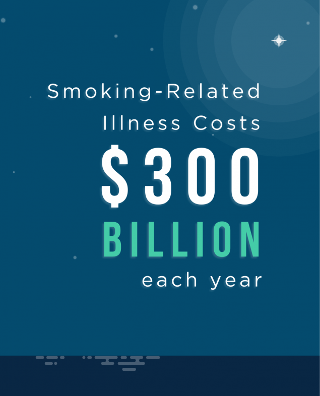 Smoking-related Illness Costs $300 billion each year