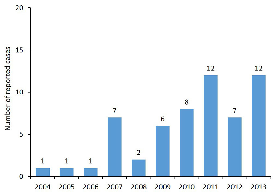 Graph showing Powassan virus neuroinvasive disease cases reported by year, 2004–2013.  1 case each for 2004, 2005, and 2006. 7 cases reported in 2007. @ in 2008, 6 in 2009, 8 in 2010, 12 in 2011, 7 in 2012 and 12 in 2013.