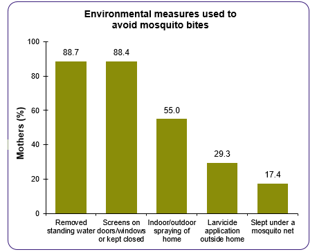 This graph is entitled Environmental measures used to avoid mosquito bites.  It shows the following:. 88.7% of mothers reported removing standing water. 88.4% of mothers reported screens on doors and windows or that they were kept closed. 55.0% of mothers reported indoor or outdoor spraying of the home..	29.3% of mothers reported larvicide application outside the home. 17.4% of mothers reported sleeping under a mosquito net.