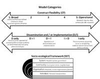 Variables used in the classification of D&I models: Construct flexibility, dissemination and implementation, and socio-ecological framework<sup>3</sup>