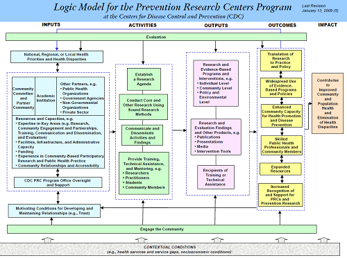 Logic Model for the Prevention Research Centers Program. PDF link provided.