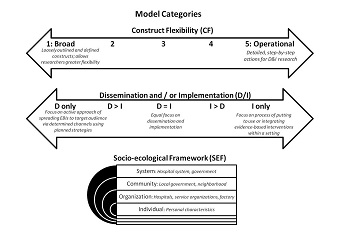 Dissemination and Implementation diagram