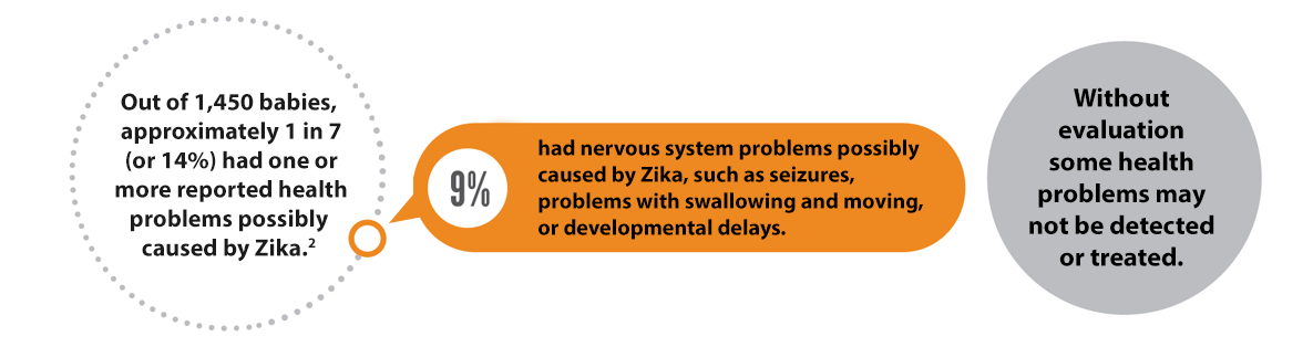 Long Term Effects Of Pre Birth Exposure >> Data Statistics On Zika And Pregnancy Cdc