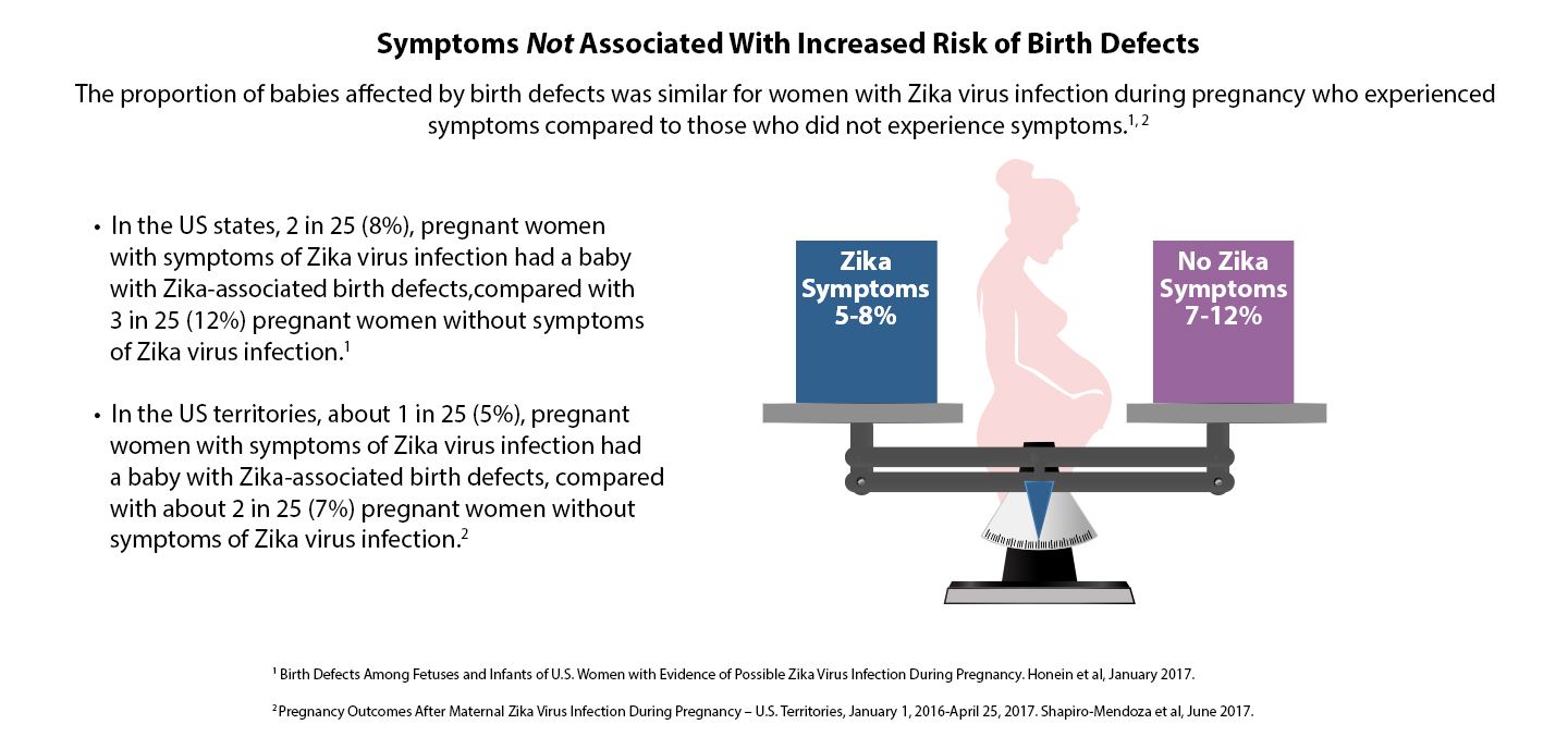 Data & Statistics on Zika and Pregnancy | CDC