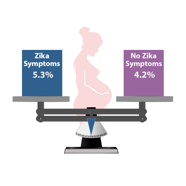 Illustration of a scale showing The proportion of babies affected by birth defects was similar for women with Zika virus infection during pregnancy who experienced symptoms compared to those who did not experience symptoms.