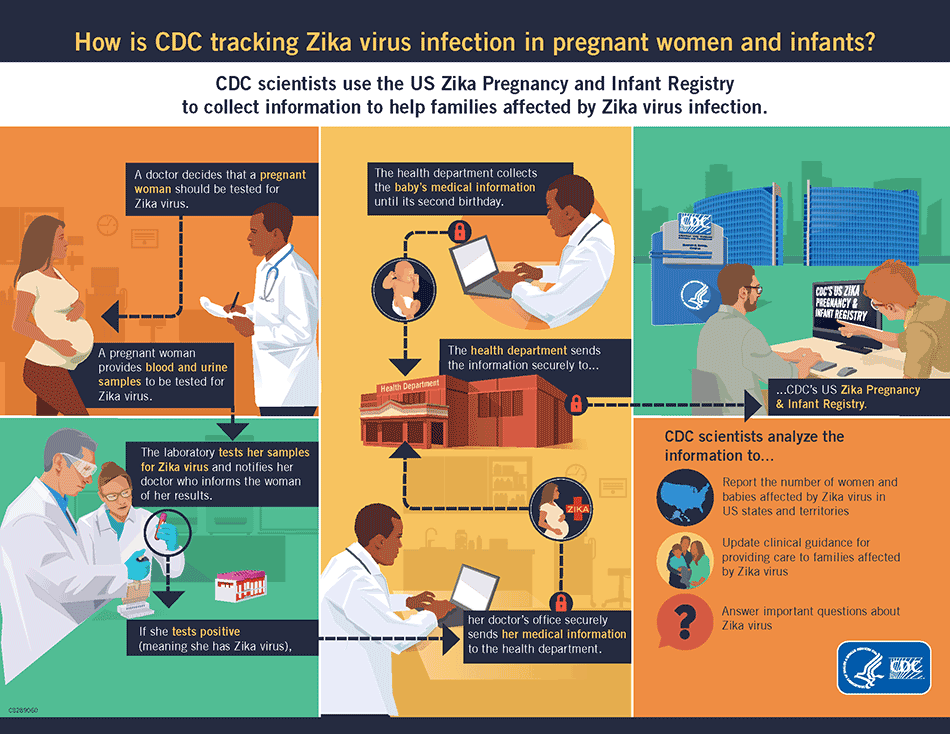 Infographic: How is CDC tracking Zika virus infection in pregnant women and infants?