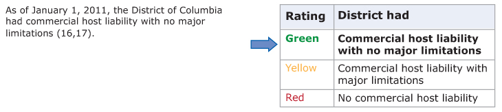Table showing the rating scale for commercial host (dram shop) liability law. States rate green if the state had commercial host liability with no major limitations, yellow if the state had commercial host liability with major limitations, and red if the state had no commercial host liability. The District of Columbia rated green.