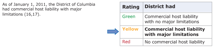 Table showing the rating scale for commercial host (dram shop) liability law. States rate green if the state had commercial host liability with no major limitations, yellow if the state had commercial host liability with major limitations, and red if the state had no commercial host liability. The District of Columbia rated yellow.