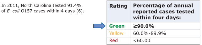 2.	Table showing the rating scale for the speed of pulsed-field gel electrophoresis (PFGE) testing of reported E. coli 0157 cases. States rate green if the state tested ≥90.0% of annual reported cases of E. coli 0157 within four days, yellow if the state tested 60.0%–89.9% within four days, and red if the state tested <60% within four days. North Carolina rated green.